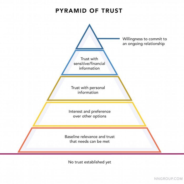 Five levels of the Pyramid of Trust